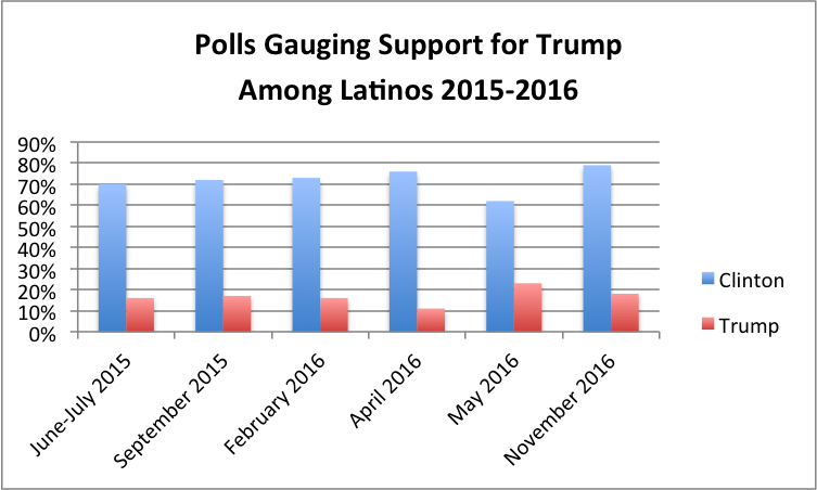 latinovotetrump