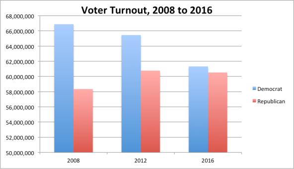 voter-turnout-national