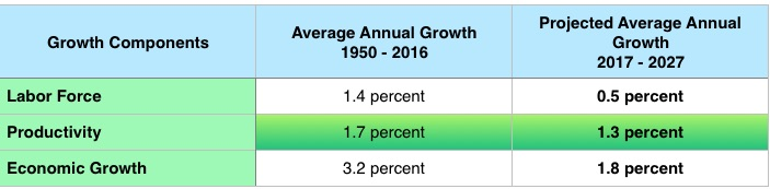 GDP-Growth-Table