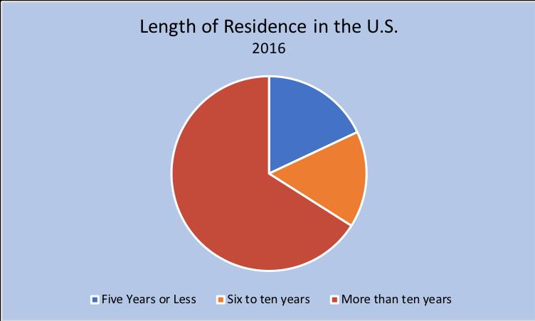 length_residence